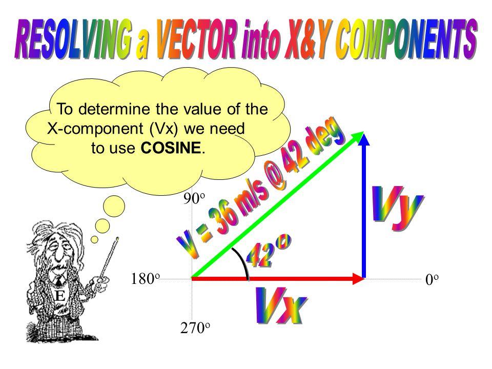 90 o 270 o E Let's label the original vector with it's magnitude and direction. 0o0o 180 o