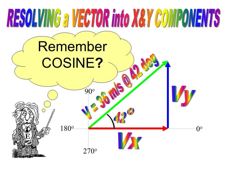 90 o 270 o E To determine the value of the X-component (Vx) we need to use COSINE. 0o0o 180 o