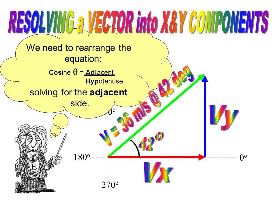 E 0o0o Cosine  = Adjacent Hypotenuse 90 o 270 o