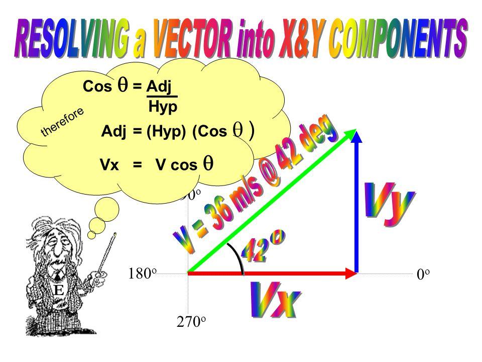 90 o 270 o We need to rearrange the equation: solving for the adjacent side.. Cosine  = Adjacent Hypotenuse E 0o0o 180 o