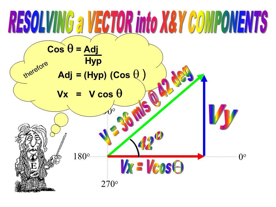 90 o 270 o Cos  = Adj Hyp E 0o0o 180 o Adj = (Hyp) (Cos  ) therefore Vx = V cos 