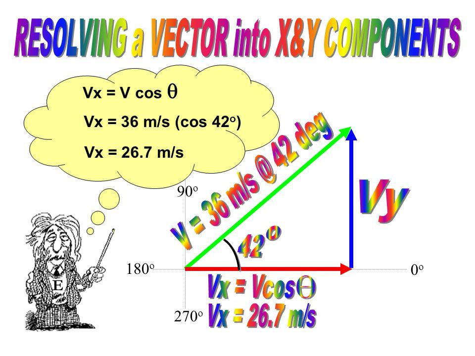90 o 270 o E 0o0o 180 o Adj = (Hyp) (Cos  ) therefore Cos  = Adj Hyp Vx = V cos 