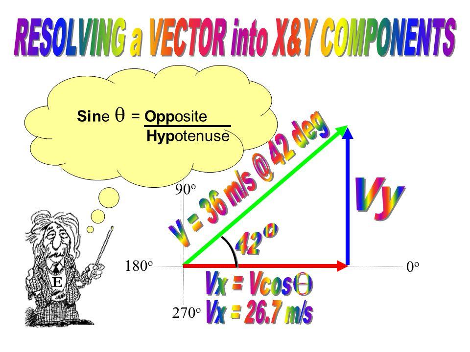 90 o 270 o E 0o0o 180 o We can now solve for Vy using Sine.