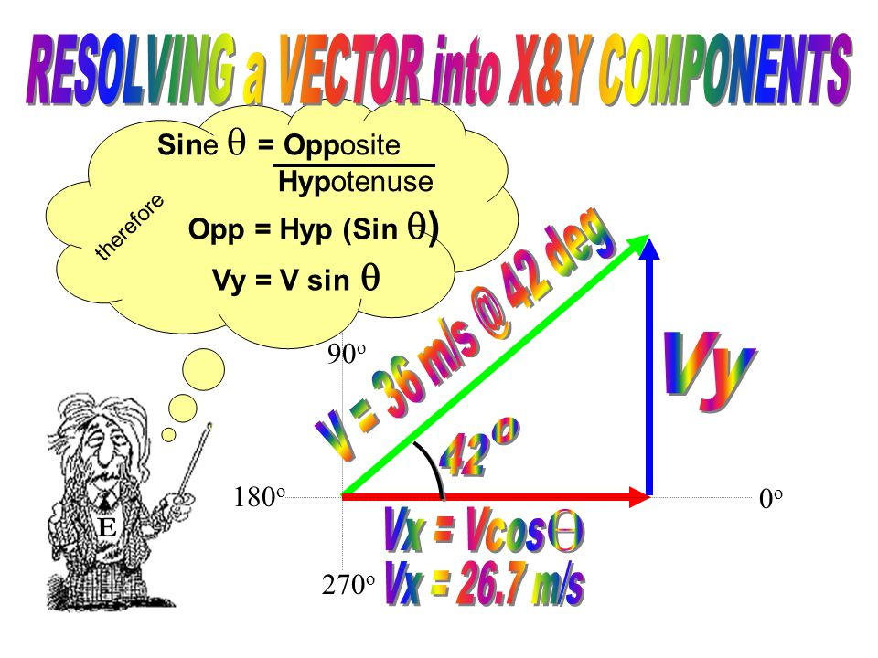 90 o 270 o We are solving for the side opposite the 42 degree angle, Vy, therefore we'll rearrange the equation solving for the opposite side.