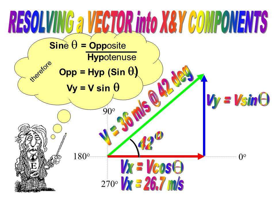 90 o 270 o therefore E 0o0o 180 o Vy = V sin  Opp = Hyp (Sin  ) Sine  = Opposite Hypotenuse