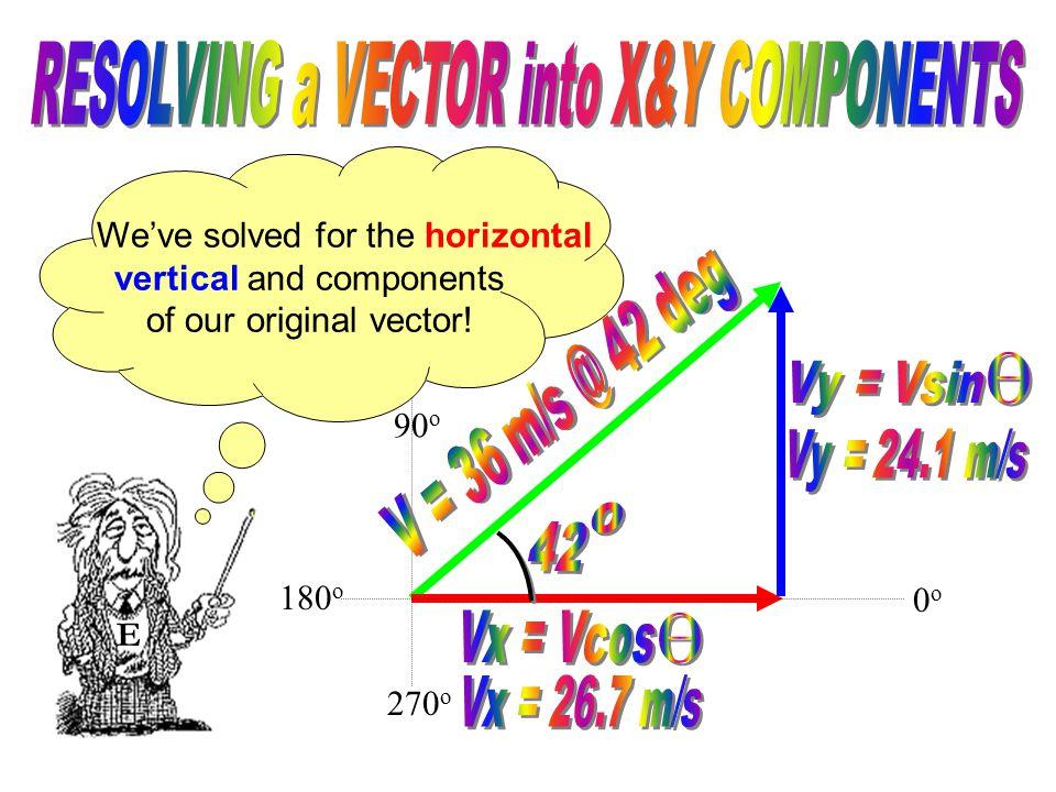 90 o 270 o E 0o0o 180 o Vy = V sin  Vy = 36 m/s (sin 42 o ) Vy = 24.1 m/s