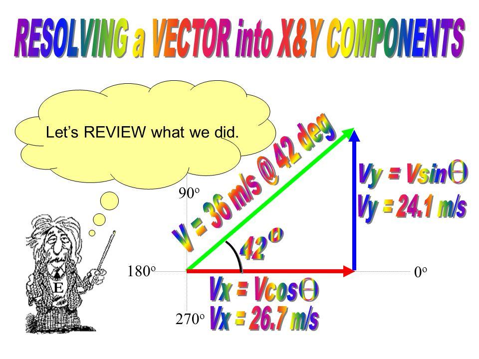 90 o 270 o E 0o0o 180 o We've solved for the horizontal vertical and components of our original vector!