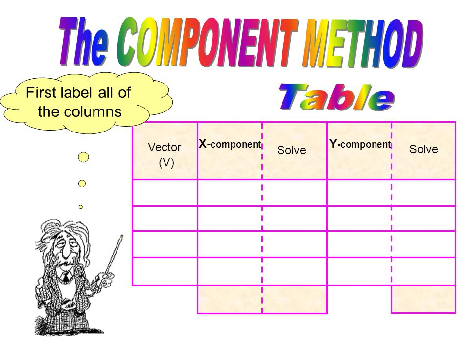 Next, to make things easier to see, let's set up a table that lists our vectors..