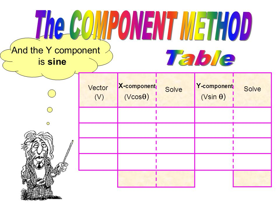 Remember the X component is cosine Vector (V) X- component Solve Y -component Solve Vector (V) X- component Solve Y -component Solve (Vcos  )
