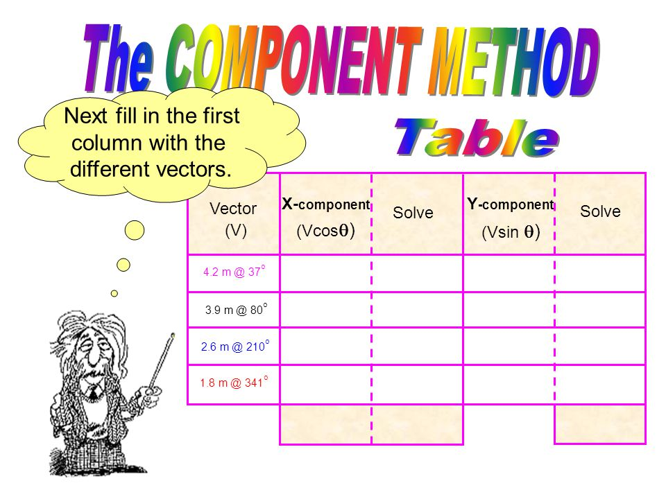 And the Y component is sine Vector (V) X- component Solve Y -component Solve Vector (V) X- component Solve Y -component Solve (Vcos  ) (Vsin  )