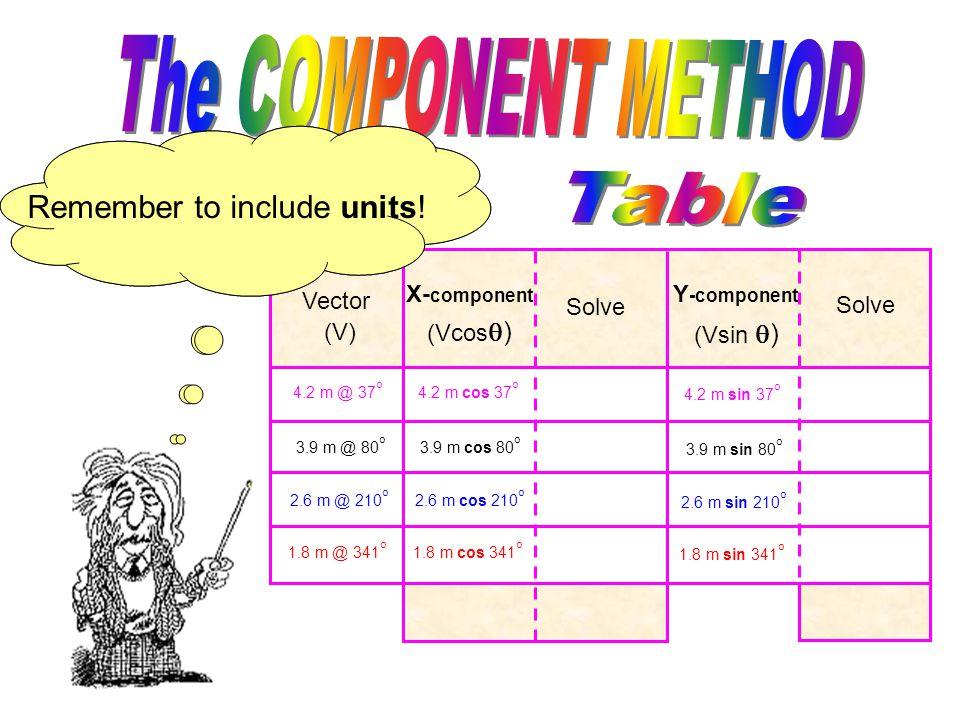 Vector (V) X- component Solve Y -component Solve (Vcos  ) (Vsin  ) Vector (V) X- component Solve Y -component Solve (Vcos  ) (Vsin  ) Next fill in