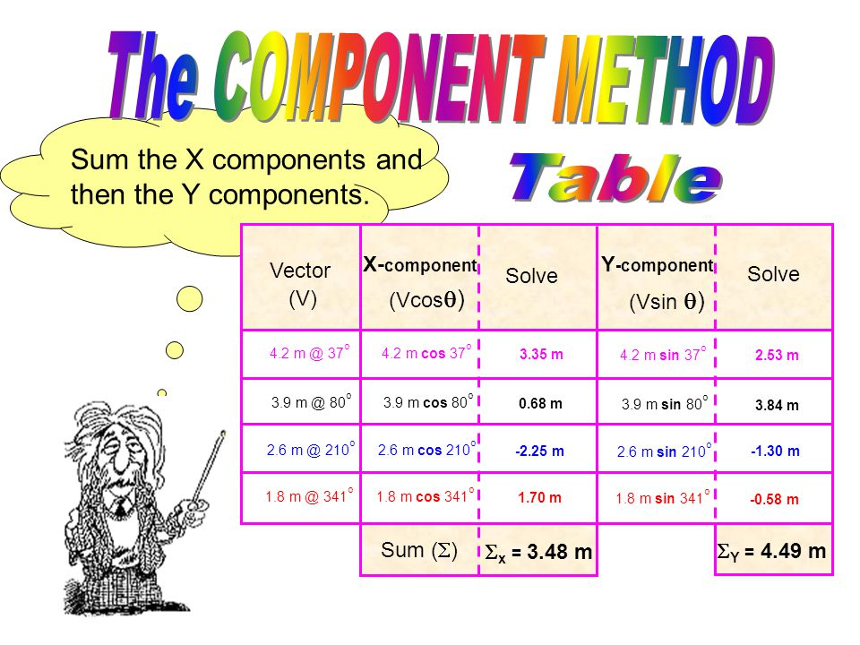 Now solve for the value of each X and Y component. Again, remember to include UNITS! Vector (V) X- component Solve Y -component Solve (Vcos  ) (Vsin