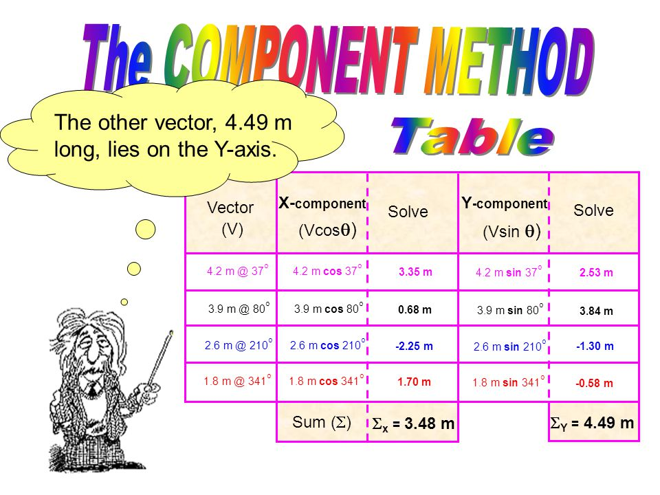 Vector (V) X- component Solve Y -component Solve (Vcos  ) (Vsin  ) Vector (V) X- component Solve Y -component Solve (Vcos  ) (Vsin  ) 4.2 m @ 37 o 3.9 m @ 80 o 2.6 m @ 210 o 1.8 m @ 341 o 4.2 m cos 37 o 3.9 m cos 80 o 2.6 m cos 210 o 1.8 m cos 341 o 4.2 m sin 37 o 3.9 m sin 80 o 2.6 m sin 210 o 1.8 m sin 341 o 3.35 m 0.68 m -2.25 m 1.70 m 2.53 m 3.84 m -1.30 m -0.58 m Sum (  )  x = 3.48 m  Y = 4.49 m One vector 3.48 m long lies on the X-axis.