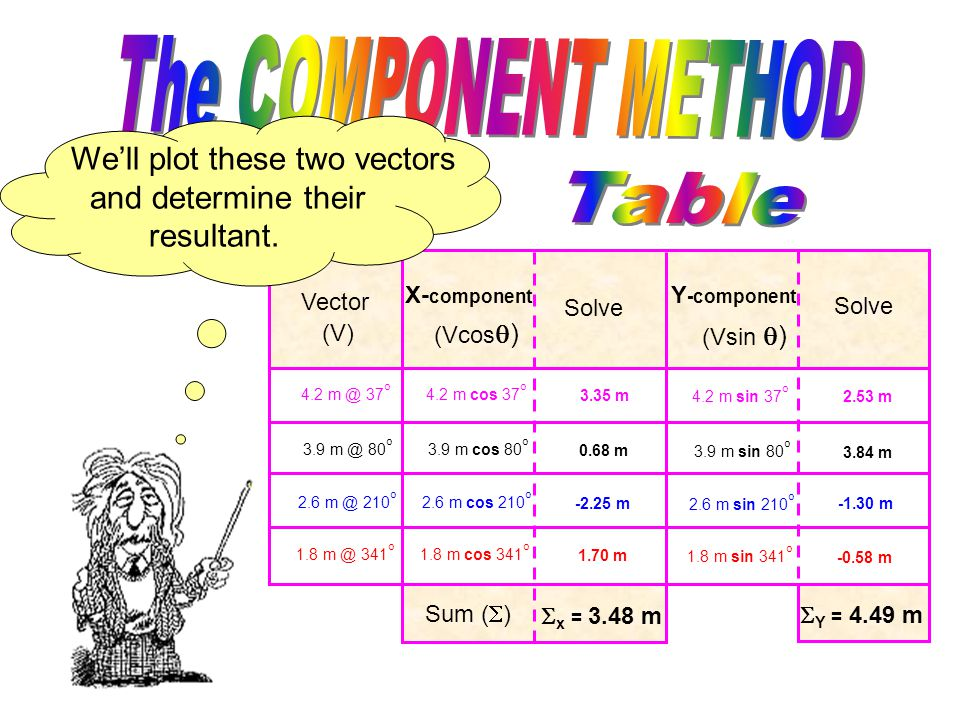 Vector (V) X- component Solve Y -component Solve (Vcos  ) (Vsin  ) Vector (V) X- component Solve Y -component Solve (Vcos  ) (Vsin  ) 4.2 m @ 37 o 3.9 m @ 80 o 2.6 m @ 210 o 1.8 m @ 341 o 4.2 m cos 37 o 3.9 m cos 80 o 2.6 m cos 210 o 1.8 m cos 341 o 4.2 m sin 37 o 3.9 m sin 80 o 2.6 m sin 210 o 1.8 m sin 341 o 3.35 m 0.68 m -2.25 m 1.70 m 2.53 m 3.84 m -1.30 m -0.58 m Sum (  )  x = 3.48 m  Y = 4.49 m The other vector, 4.49 m long, lies on the Y-axis.