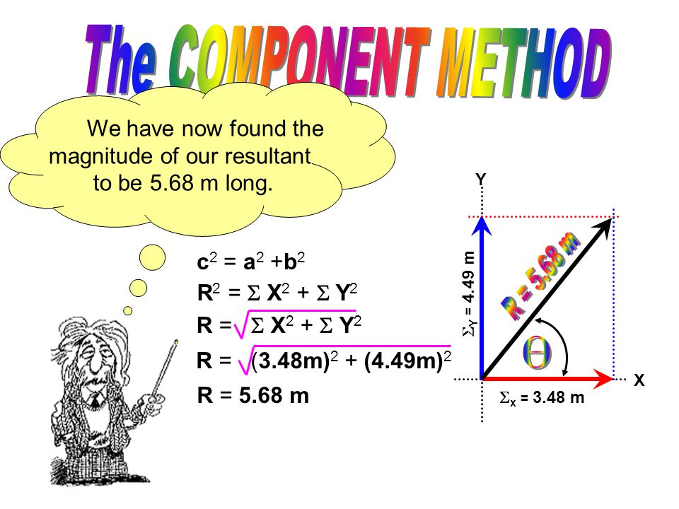 Y X  x = 3.48 m The Pythagorean Theorem will be used to determine the MAGNITUDE of the resultant.