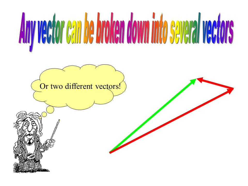 The same GREEN vector can be broken up into 2 different RED vectors.