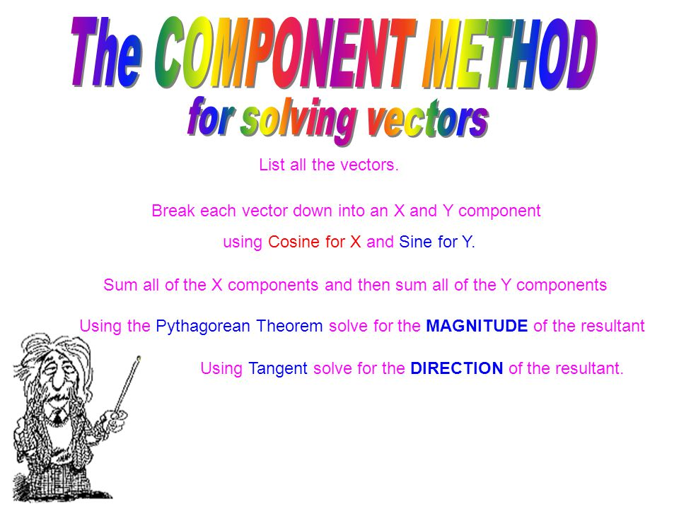Let's SUMMARIZE the COMPONENT METHOD