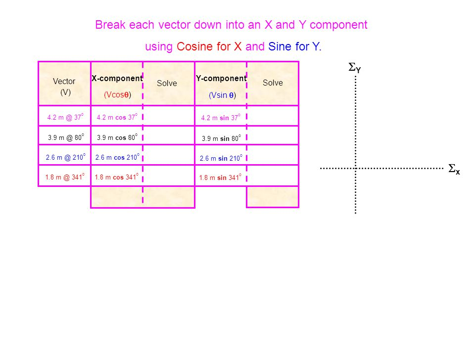Vector (V) X-component Solve Y-component Solve xx YY 4.2 m @ 37 o 3.9 m @ 80 o 2.6 m @ 210 o 1.8 m @ 341 o List all the vectors.