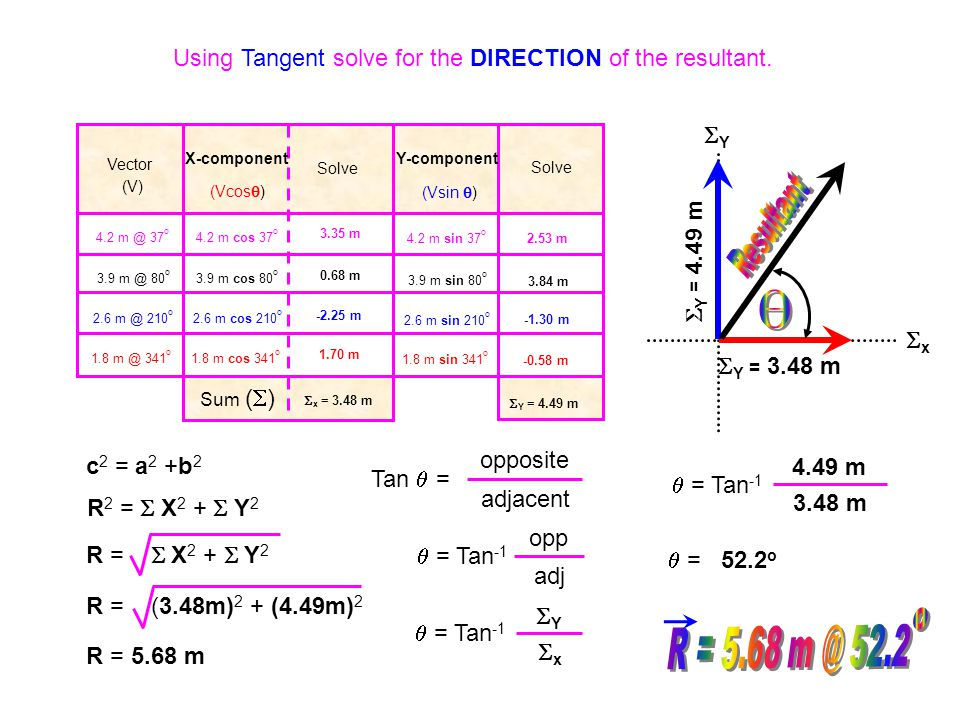 Vector (V) X-component Solve Y-component Solve 4.2 m @ 37 o 3.9 m @ 80 o 2.6 m @ 210 o 1.8 m @ 341 o (Vcos  ) (Vsin  ) 4.2 m cos 37 o 3.9 m cos 80 o