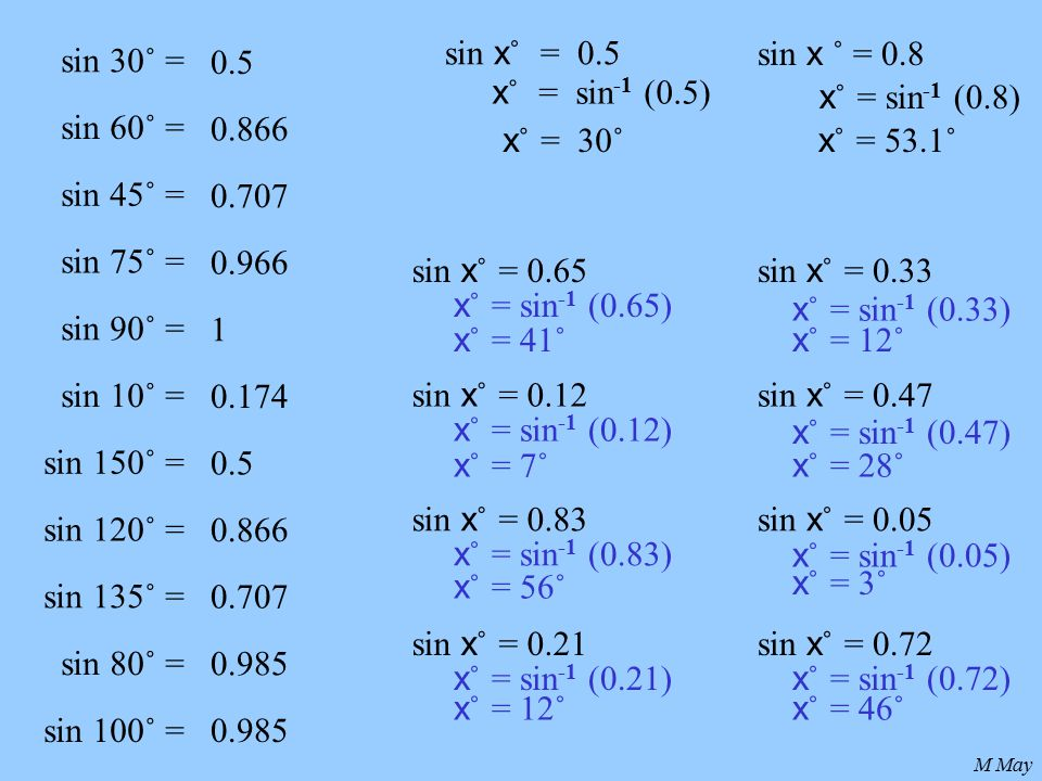 M May sin 30˚ = sin 60˚ = sin 45˚ = sin 75˚ = sin 90˚ = sin 10˚ = 0.5 0.866 0.707 0.966 1 0.174 sin 150˚ = sin 120˚ = sin 135˚ = sin 80˚ = sin 100˚ = 0.5 0.866 0.707 0.985 sin x ˚ = 0.5 x ˚ = sin -1 (0.5) x ˚ = 30˚ sin x ˚ = 0.8 x ˚ = sin -1 (0.8) x ˚ = 53.1˚ sin x ˚ = 0.65 sin x ˚ = 0.12 sin x ˚ = 0.83 sin x ˚ = 0.21 sin x ˚ = 0.33 sin x ˚ = 0.47 sin x ˚ = 0.05 sin x ˚ = 0.72 x ˚ = sin -1 (0.65) x ˚ = sin -1 (0.12) x ˚ = sin -1 (0.83) x ˚ = sin -1 (0.21) x ˚ = sin -1 (0.33) x ˚ = sin -1 (0.47) x ˚ = sin -1 (0.05) x ˚ = sin -1 (0.72) x ˚ = 41˚ x ˚ = 7˚ x ˚ = 56˚ x ˚ = 12˚ x ˚ = 28˚ x ˚ = 3˚ x ˚ = 46˚