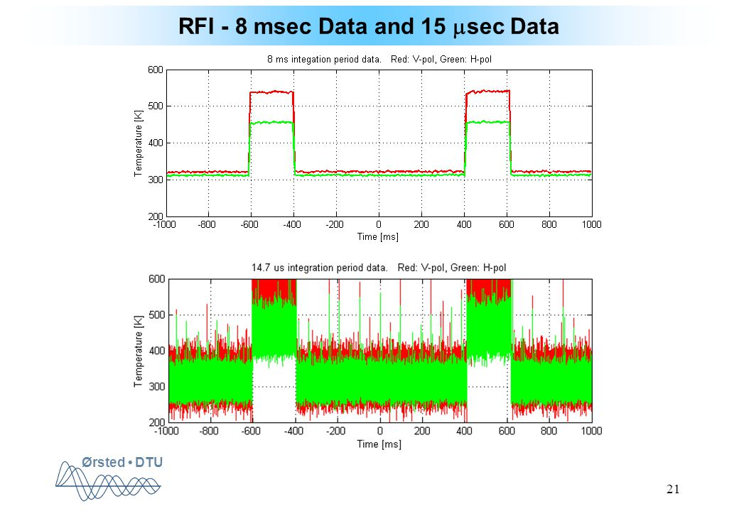 Ørsted DTU 21 RFI - 8 msec Data and 15  sec Data