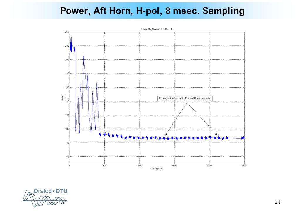 Ørsted DTU 31 Power, Aft Horn, H-pol, 8 msec. Sampling