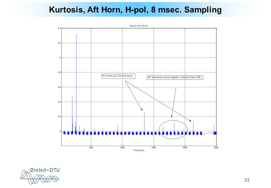 Ørsted DTU 32 Kurtosis, Aft Horn, H-pol, 8 msec. Sampling