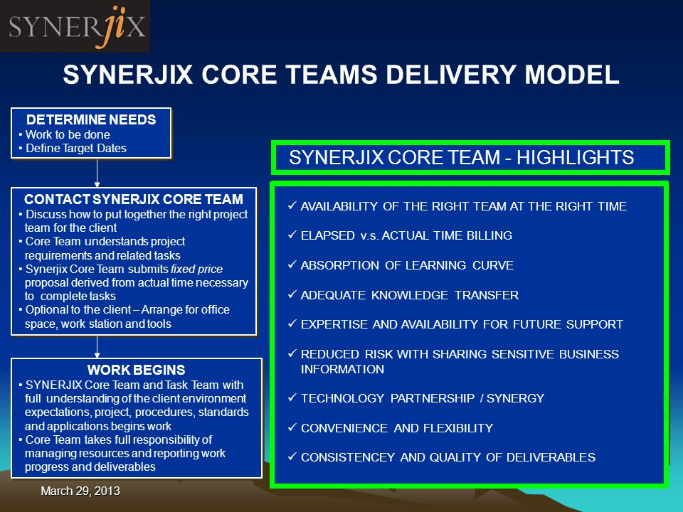 5 DETERMINE NEEDS Work to be done Define Target Dates DETERMINE NEEDS Work to be done Define Target Dates CONTACT SYNERJIX CORE TEAM Discuss how to put together the right project team for the client Core Team understands project requirements and related tasks Synerjix Core Team submits fixed price proposal derived from actual time necessary to complete tasks Optional to the client – Arrange for office space, work station and tools CONTACT SYNERJIX CORE TEAM Discuss how to put together the right project team for the client Core Team understands project requirements and related tasks Synerjix Core Team submits fixed price proposal derived from actual time necessary to complete tasks Optional to the client – Arrange for office space, work station and tools WORK BEGINS SYNERJIX Core Team and Task Team with full understanding of the client environment expectations, project, procedures, standards and applications begins work Core Team takes full responsibility of managing resources and reporting work progress and deliverables WORK BEGINS SYNERJIX Core Team and Task Team with full understanding of the client environment expectations, project, procedures, standards and applications begins work Core Team takes full responsibility of managing resources and reporting work progress and deliverables SYNERJIX CORE TEAMS DELIVERY MODEL COMMENTS: Consulting Expenses remains the same even if project due date is delayed SAVED $$$ $$$$ $ Project Scenario Core Team Onshore Team Offshore Team Project Manager Task 1Task 2Task 3 Task 4Task 5 Task 6Task 7 Project Duration AVAILABILITY OF THE RIGHT TEAM AT THE RIGHT TIME ELAPSED v.s.