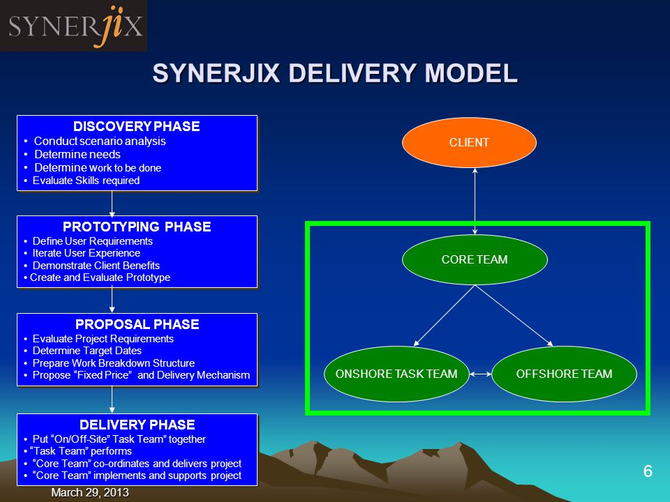 September 20, 2004 6 CORE TEAM DISCOVERY PHASE Conduct scenario analysis Determine needs Determine w ork to be done Evaluate Skills required DISCOVERY PHASE Conduct scenario analysis Determine needs Determine w ork to be done Evaluate Skills required PROTOTYPING PHASE Define User Requirements Iterate User Experience Demonstrate Client Benefits Create and Evaluate Prototype PROTOTYPING PHASE Define User Requirements Iterate User Experience Demonstrate Client Benefits Create and Evaluate Prototype CLIENT PROPOSAL PHASE Evaluate Project Requirements Determine Target Dates Prepare Work Breakdown Structure Propose Fixed Price and Delivery Mechanism PROPOSAL PHASE Evaluate Project Requirements Determine Target Dates Prepare Work Breakdown Structure Propose Fixed Price and Delivery Mechanism DELIVERY PHASE Put On/Off-Site Task Team together Task Team performs Core Team co-ordinates and delivers project Core Team implements and supports project DELIVERY PHASE Put On/Off-Site Task Team together Task Team performs Core Team co-ordinates and delivers project Core Team implements and supports project SYNERJIX DELIVERY MODEL ONSHORE TASK TEAMOFFSHORE TEAM March 29, 2013