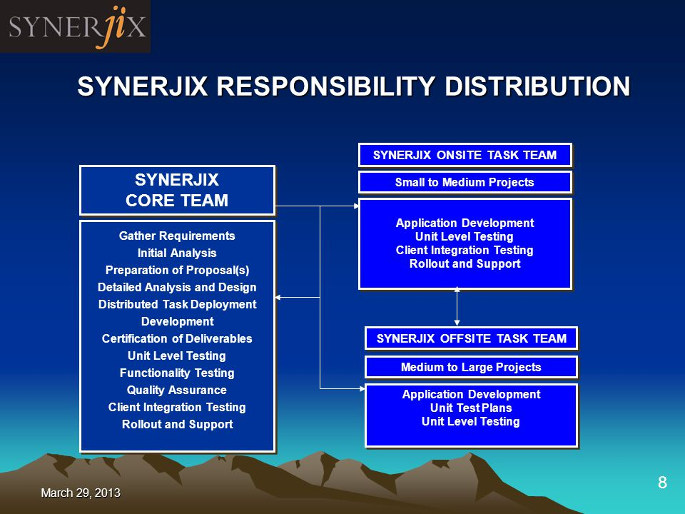 8 SYNERJIX CORE TEAM Gather Requirements Initial Analysis Preparation of Proposal(s) Detailed Analysis and Design Distributed Task Deployment Development Certification of Deliverables Unit Level Testing Functionality Testing Quality Assurance Client Integration Testing Rollout and Support Gather Requirements Initial Analysis Preparation of Proposal(s) Detailed Analysis and Design Distributed Task Deployment Development Certification of Deliverables Unit Level Testing Functionality Testing Quality Assurance Client Integration Testing Rollout and Support Small to Medium Projects SYNERJIX ONSITE TASK TEAM Application Development Unit Level Testing Client Integration Testing Rollout and Support Application Development Unit Level Testing Client Integration Testing Rollout and Support SYNERJIX OFFSITE TASK TEAM Medium to Large Projects Application Development Unit Test Plans Unit Level Testing Application Development Unit Test Plans Unit Level Testing SYNERJIX RESPONSIBILITY DISTRIBUTION March 29, 2013