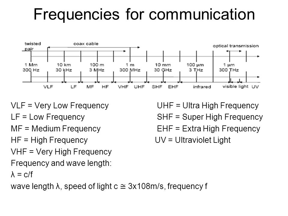 Frequencies for communication VLF = Very Low Frequency UHF = Ultra High Frequency LF = Low Frequency SHF = Super High Frequency MF = Medium Frequency