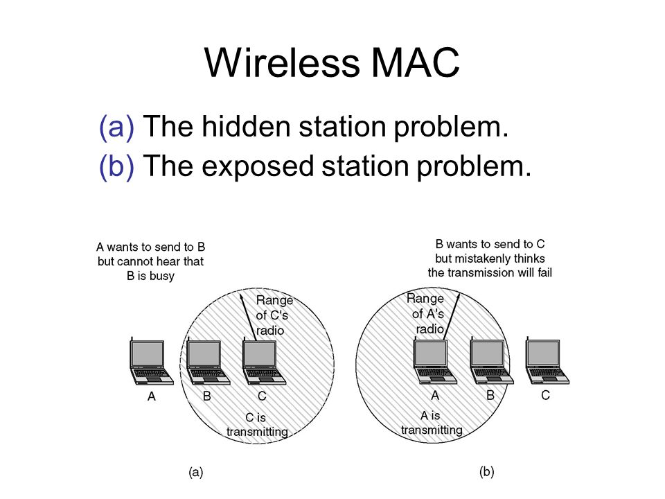 (a) The hidden station problem. (b) The exposed station problem. Wireless MAC