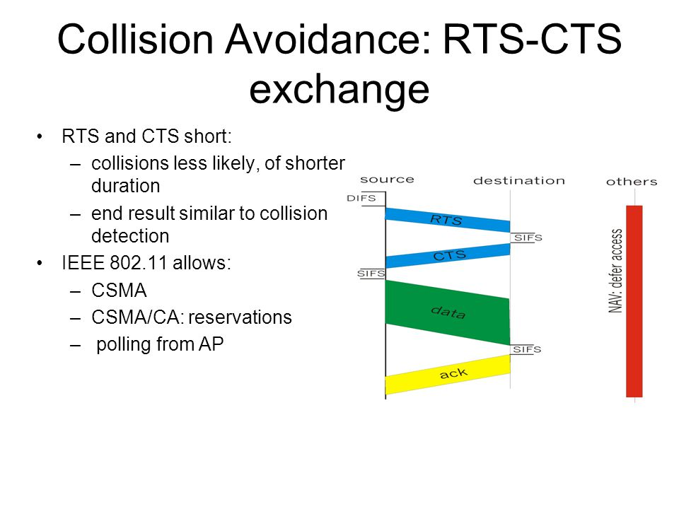 Collision Avoidance: RTS-CTS exchange RTS and CTS short: –collisions less likely, of shorter duration –end result similar to collision detection IEEE