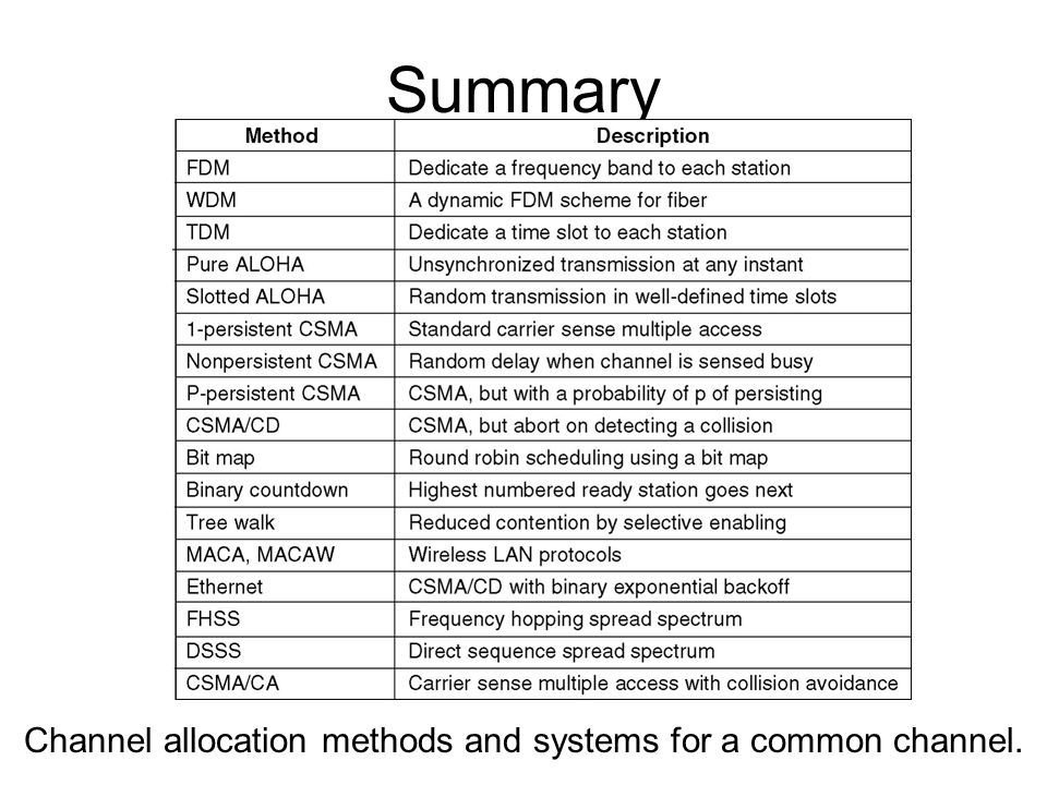 Summary Channel allocation methods and systems for a common channel.