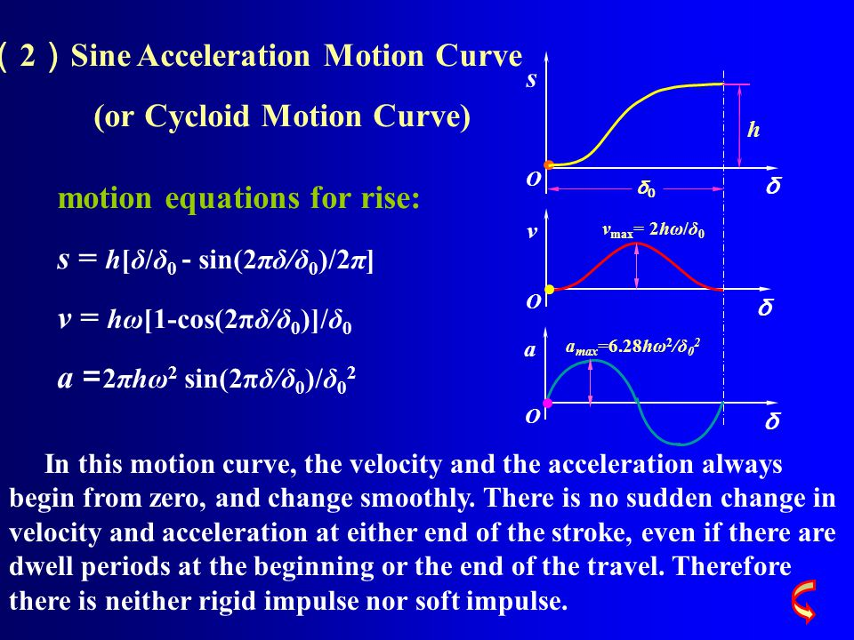 v O δ s O δ a O δ h δ0δ0 a max =6.28hω 2 /δ 0 2 v max = 2hω/δ 0 ( 2 ) Sine Acceleration Motion Curve (or Cycloid Motion Curve) motion equations for rise: s = h[δ/δ 0 - sin(2πδ/δ 0 )/2π] v = hω[1-cos(2πδ/δ 0 )]/δ 0 a = 2πhω 2 sin(2πδ/δ 0 )/δ 0 2 In this motion curve, the velocity and the acceleration always begin from zero, and change smoothly.