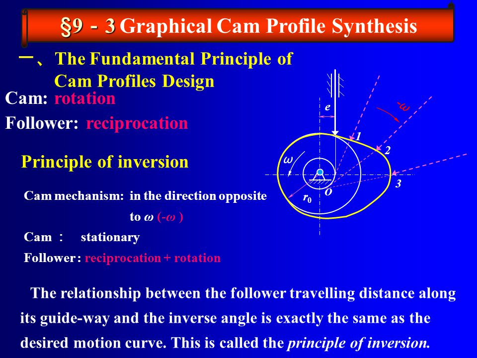 一、 The Fundamental Principle of Cam Profiles Design -ω 1 2 3 ω O e r0r0 Cam: rotation Follower: reciprocation Cam mechanism: in the direction opposite to ω (-ω ) Cam : stationary Follower : reciprocation + rotation The relationship between the follower travelling distance along its guide-way and the inverse angle is exactly the same as the desired motion curve.