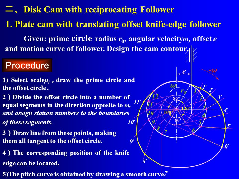 r0r0 -ω-ω ω 80 ° 二、 Disk Cam with reciprocating Follower 1.