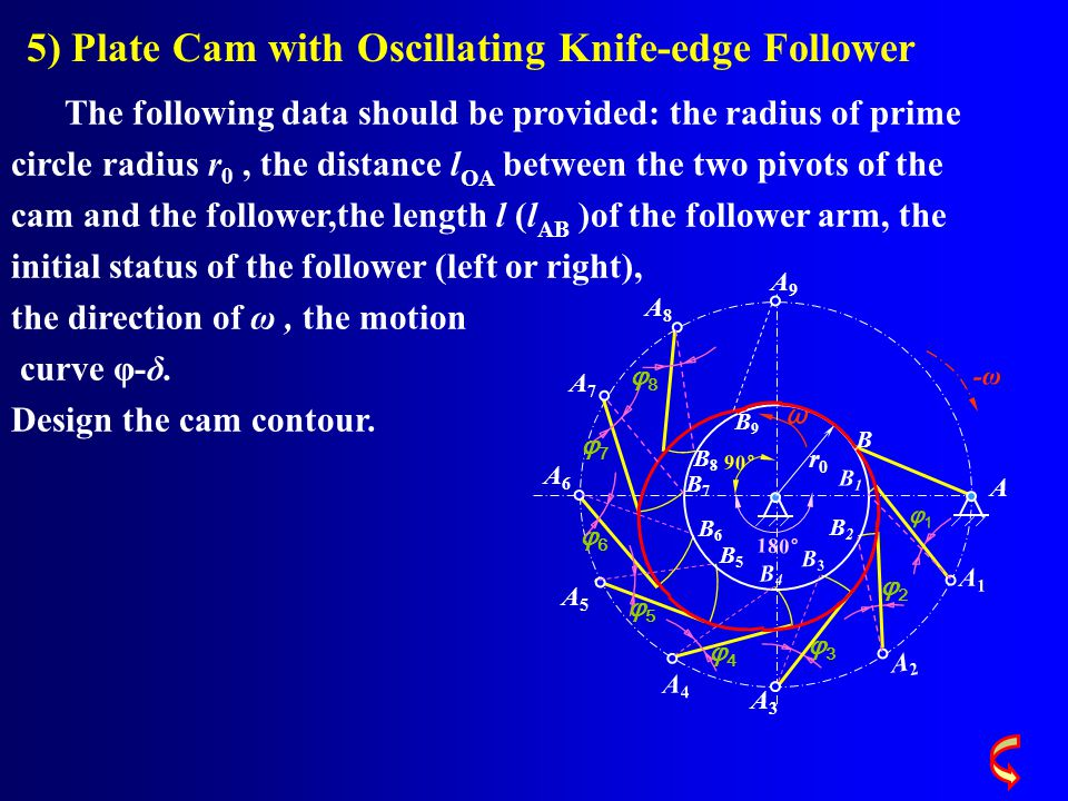 5) Plate Cam with Oscillating Knife-edge Follower The following data should be provided: the radius of prime circle radius r 0, the distance l OA between the two pivots of the cam and the follower,the length l (l AB )of the follower arm, the initial status of the follower (left or right), the direction of ω, the motion curve φ-δ.