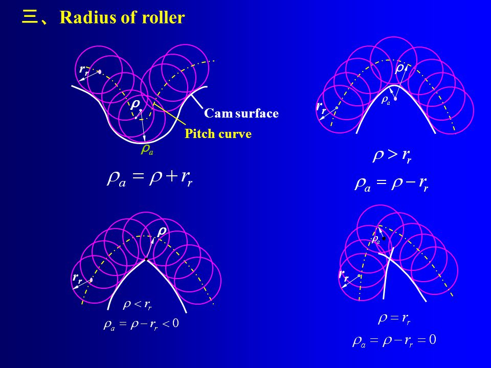 三、 Radius of roller ρaρa ρ Pitch curve Cam surface r ρ ρ r r r