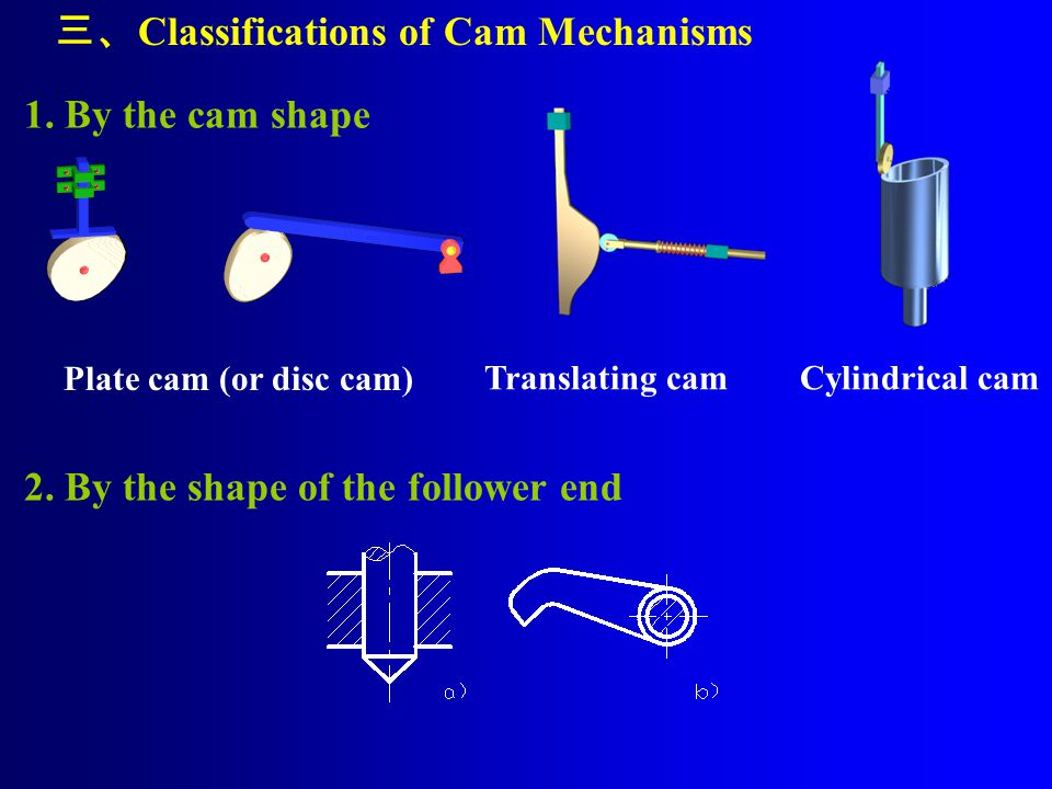 Characteristics : Knife-edge follower——Although it is simple, the stresses at the line of contact are excessive and cause rapid wear on the follower and the cam surface.