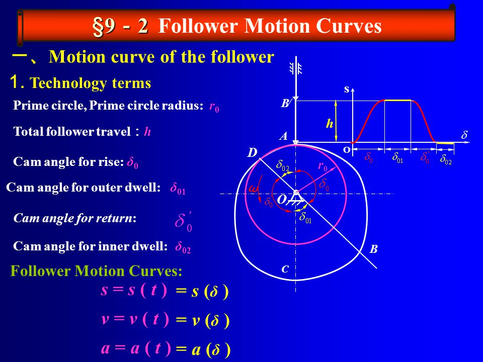 The motion programs discussed in section 9-2 dealt only with the motion of the cam follower and not with the nature of the cam that produced that motion.