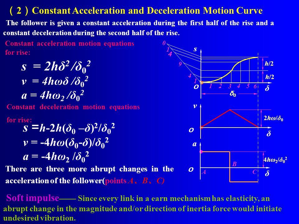 ( 3 ) Polynomial Motion Curve s=10h(δ/δ 0 ) 3 - 15h (δ/δ 0 ) 4 +6h (δ/δ 0 ) 5 There is neither rigid impulse nor soft impulse.