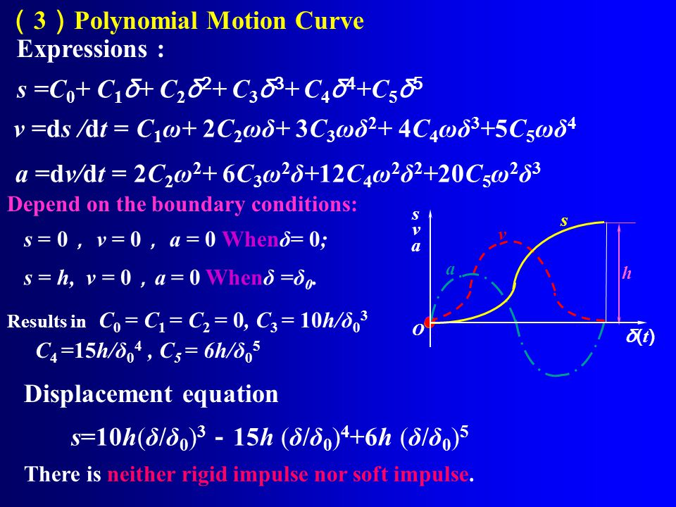 ( 3 ) Polynomial Motion Curve s=10h(δ/δ 0 ) 3 - 15h (δ/δ 0 ) 4 +6h (δ/δ 0 ) 5 There is neither rigid impulse nor soft impulse.
