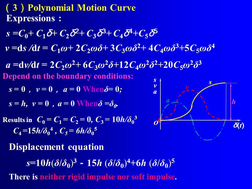 三、 Radius of roller ρaρa ρ Pitch curve Cam surface r ρ ρ r r r