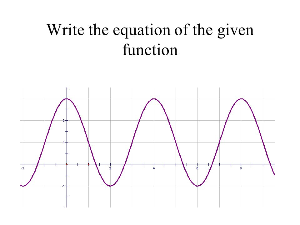 Write the equation of the given function