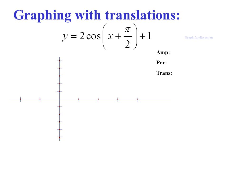 Graphing with translations: Graph for discussion Amp: Per: Trans: