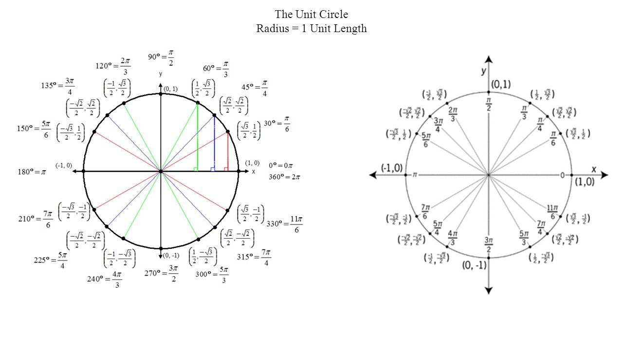 The Unit Circle Radius = 1 Unit Length