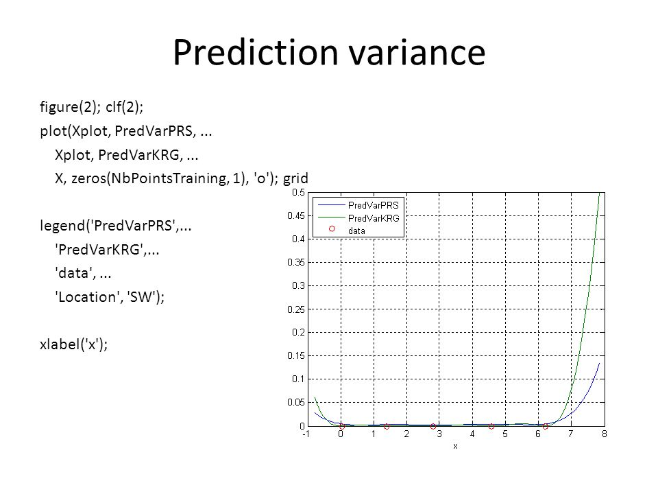 Prediction variance figure(2); clf(2); plot(Xplot, PredVarPRS,...
