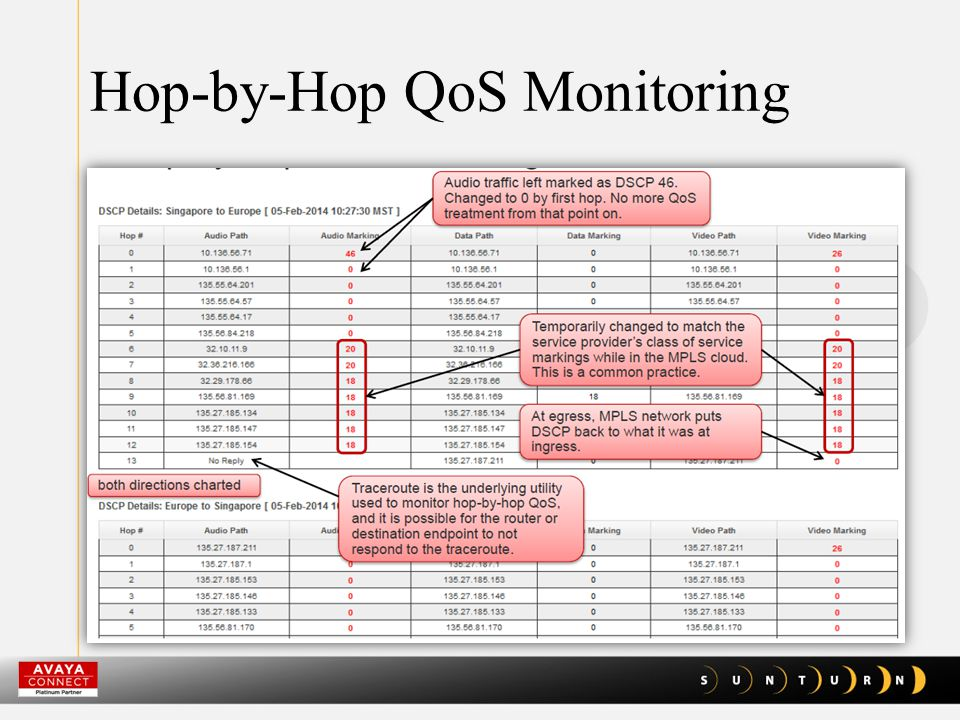 Hop-by-Hop QoS Monitoring
