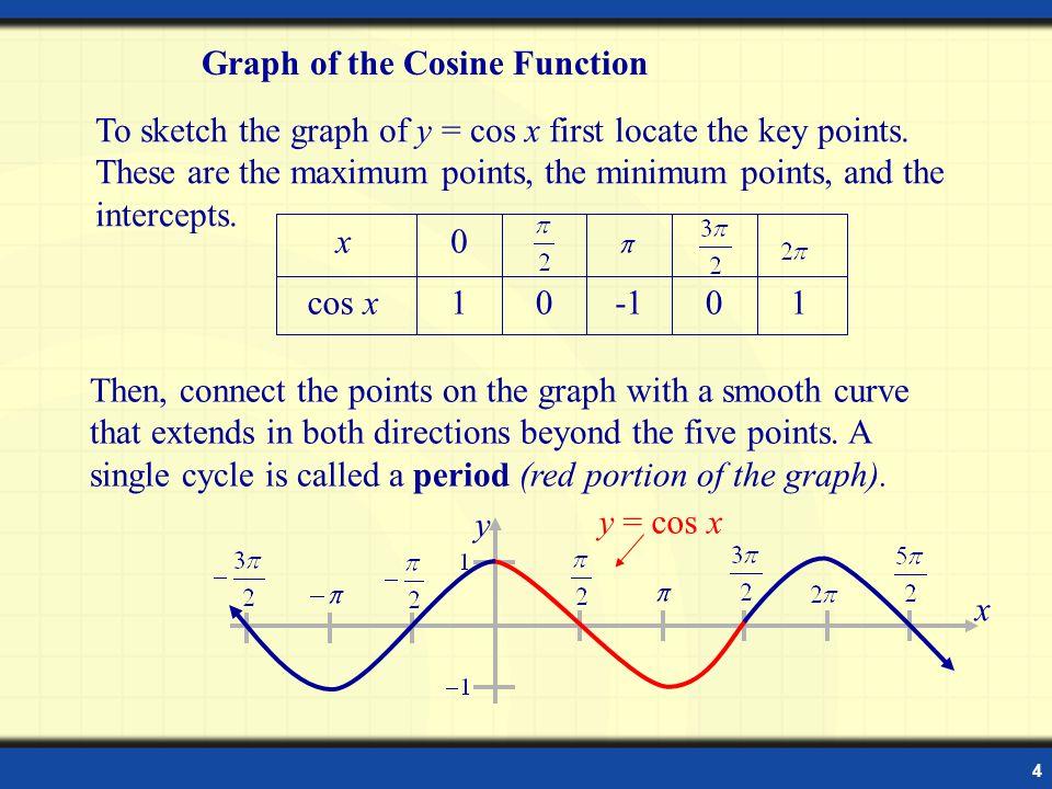 5 y x Example: y = 3 cos x Example: Sketch the graph of y = 3 cos x on the interval [0 , 2  ].